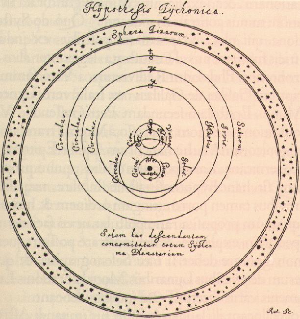 12 Sistema de Tycho Brahe