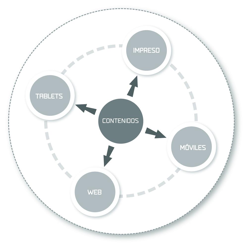 Los medios deben considerar que el nuevo modelo informativo debe ser distributivo. El pensamiento de los equipos editoriales de la actualidad debe ser amplio, incluyente, atrevido y versátil ante los constantes cambios tecnológicos.