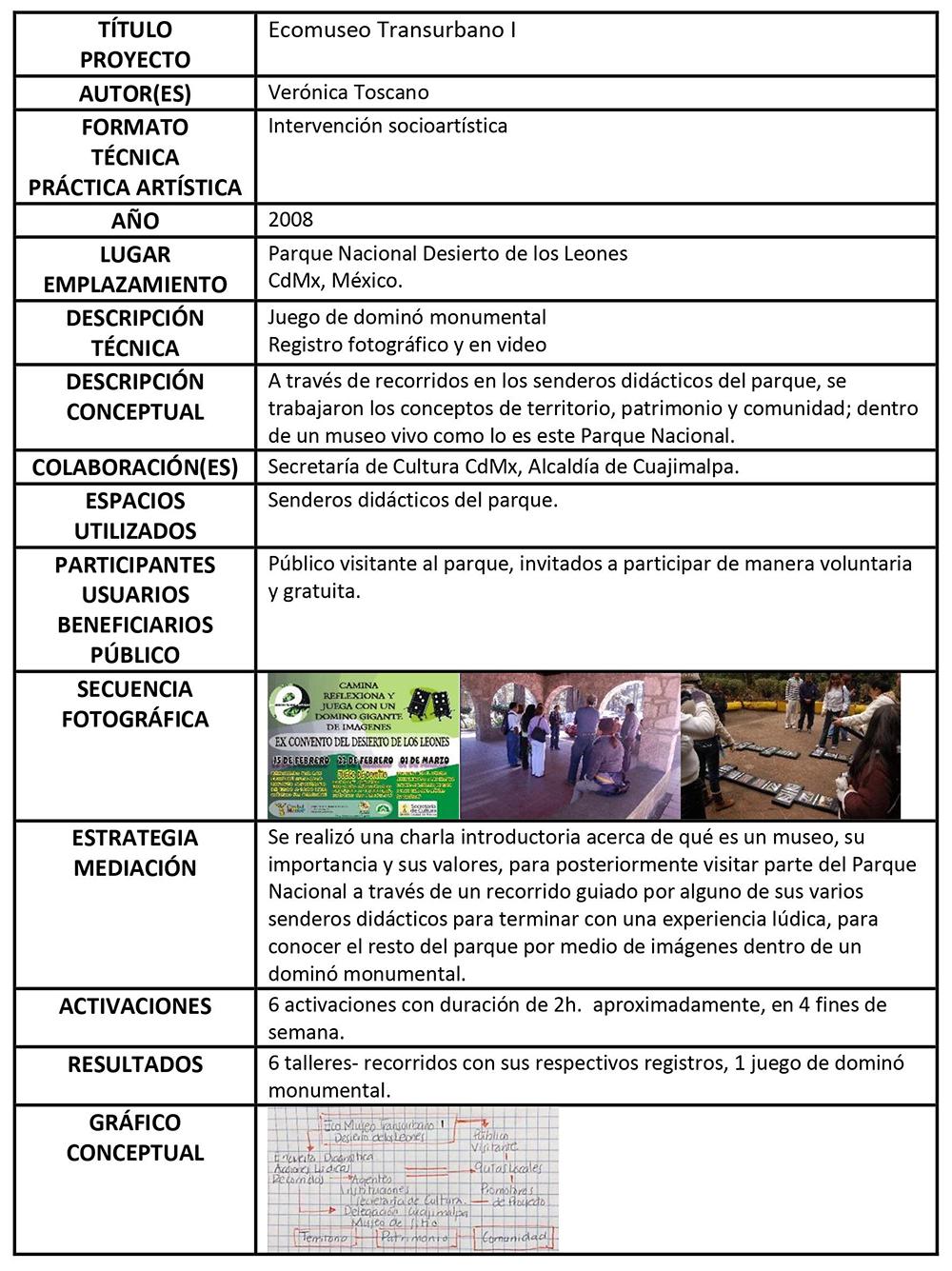 Fig. 4. Ficha técnica/ Cédula de identidad. Tabla de elaboración de la autora.